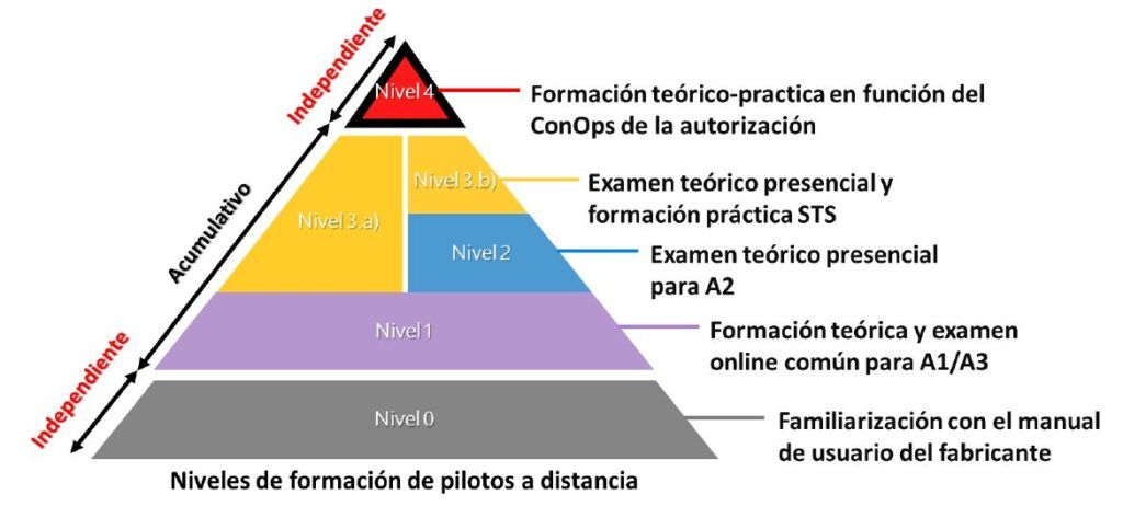 Pirámide niveles de formación Curso piloto de drones
